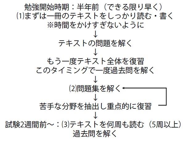 学科試験のイメージ